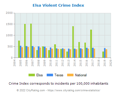 Elsa Violent Crime vs. State and National Per Capita