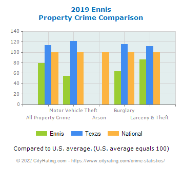 Ennis Property Crime vs. State and National Comparison