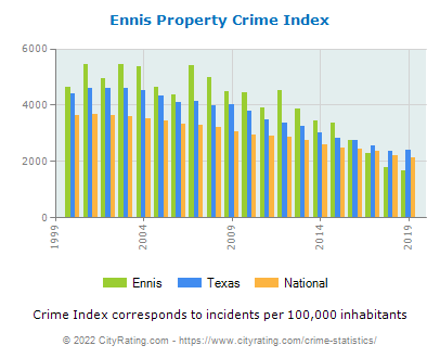 Ennis Property Crime vs. State and National Per Capita