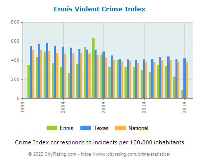 Ennis Violent Crime vs. State and National Per Capita