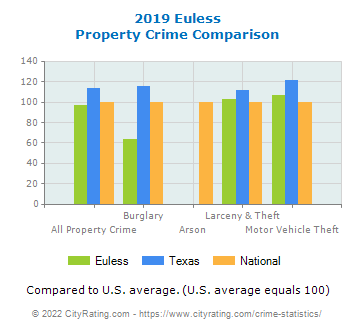 Euless Property Crime vs. State and National Comparison