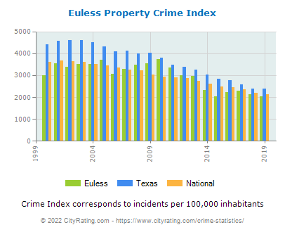 Euless Property Crime vs. State and National Per Capita