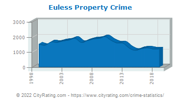 Euless Property Crime