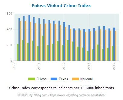 Euless Violent Crime vs. State and National Per Capita