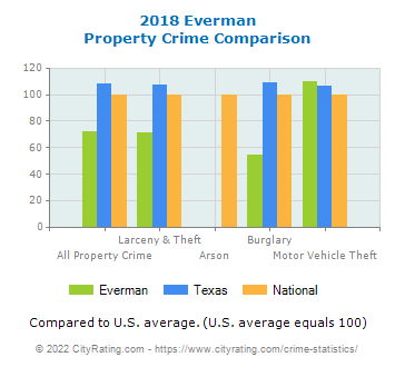 Everman Property Crime vs. State and National Comparison