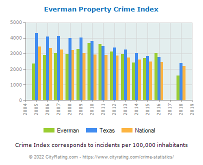 Everman Property Crime vs. State and National Per Capita