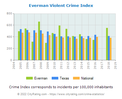 Everman Violent Crime vs. State and National Per Capita