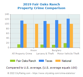 Fair Oaks Ranch Property Crime vs. State and National Comparison