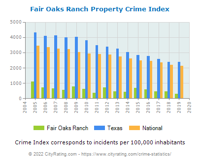 Fair Oaks Ranch Property Crime vs. State and National Per Capita