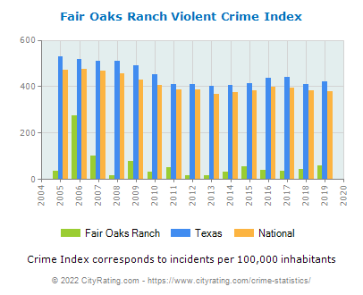 Fair Oaks Ranch Violent Crime vs. State and National Per Capita