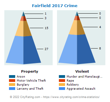 Fairfield Crime 2017