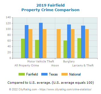Fairfield Property Crime vs. State and National Comparison