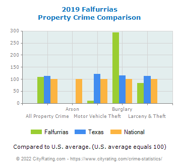 Falfurrias Property Crime vs. State and National Comparison