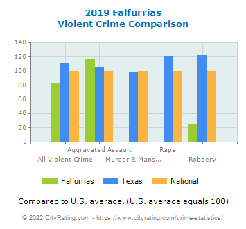 Falfurrias Violent Crime vs. State and National Comparison