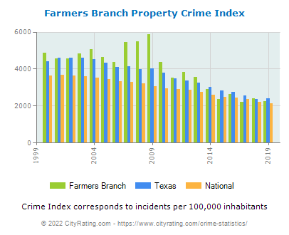 Farmers Branch Property Crime vs. State and National Per Capita