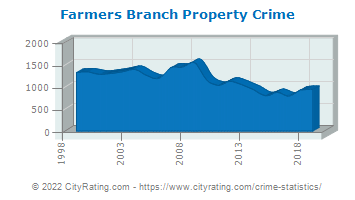 Farmers Branch Property Crime