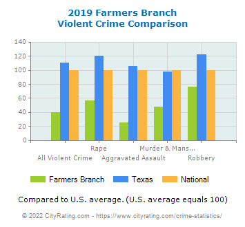 Farmers Branch Violent Crime vs. State and National Comparison