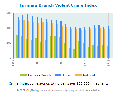 Farmers Branch Violent Crime vs. State and National Per Capita