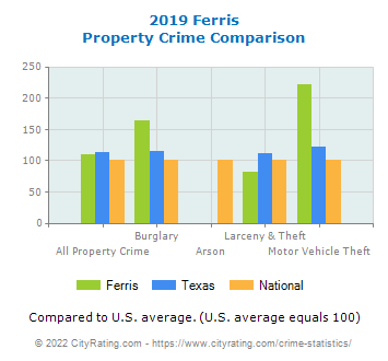 Ferris Property Crime vs. State and National Comparison