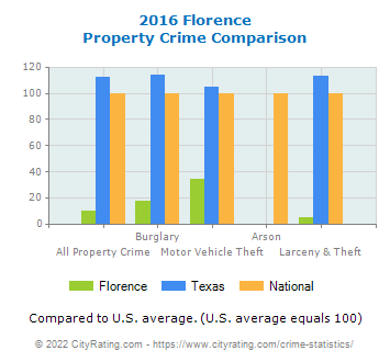 Florence Property Crime vs. State and National Comparison