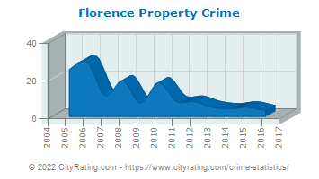 Florence Property Crime