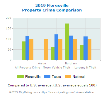 Floresville Property Crime vs. State and National Comparison