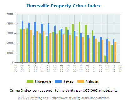 Floresville Property Crime vs. State and National Per Capita