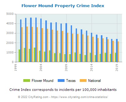 Flower Mound Property Crime vs. State and National Per Capita