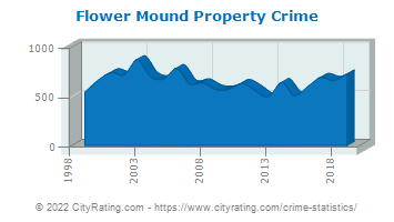 Flower Mound Property Crime