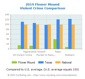 Flower Mound Violent Crime vs. State and National Comparison