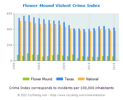 Flower Mound Violent Crime vs. State and National Per Capita