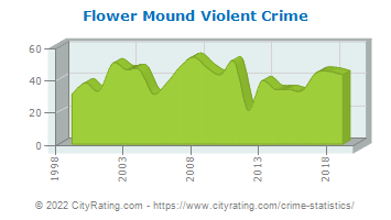 Flower Mound Violent Crime