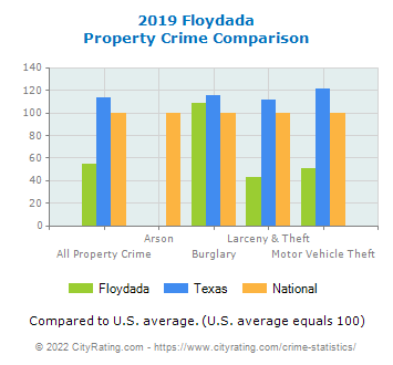 Floydada Property Crime vs. State and National Comparison