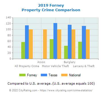 Forney Property Crime vs. State and National Comparison