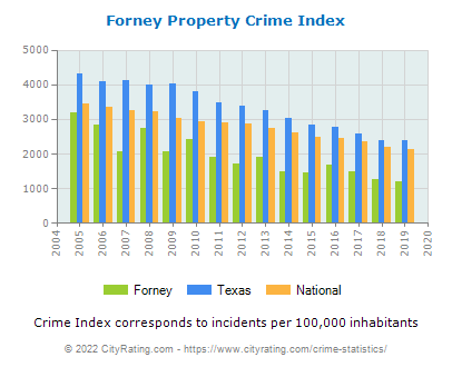 Forney Property Crime vs. State and National Per Capita