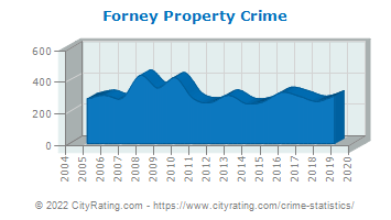 Forney Property Crime