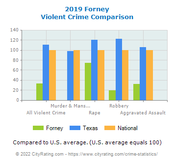 Forney Violent Crime vs. State and National Comparison