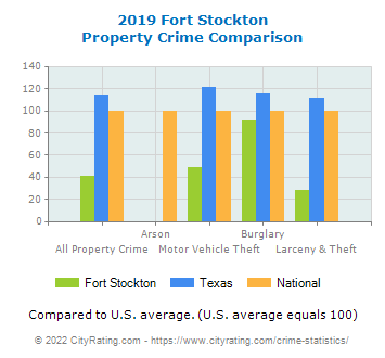 Fort Stockton Property Crime vs. State and National Comparison