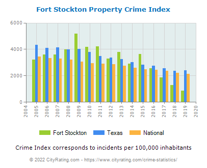 Fort Stockton Property Crime vs. State and National Per Capita
