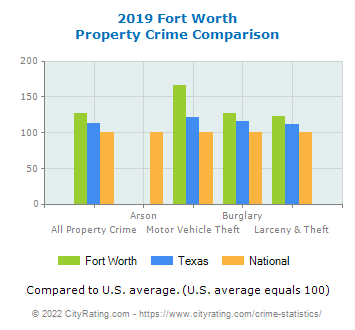 Fort Worth Property Crime vs. State and National Comparison
