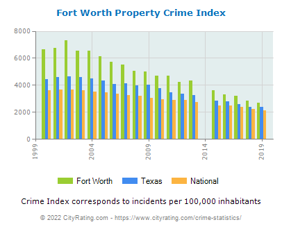 fort worth property crime vs state and national per capita