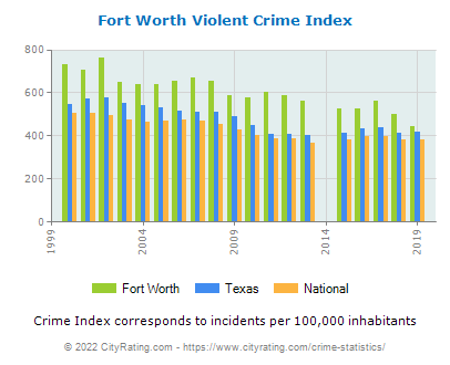 Fort Worth Violent Crime vs. State and National Per Capita