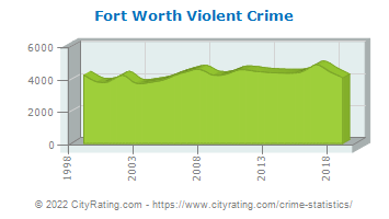 Fort Worth Violent Crime