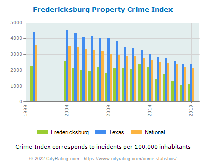 Fredericksburg Property Crime vs. State and National Per Capita
