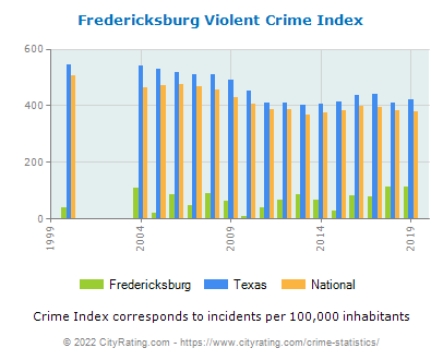 Fredericksburg Violent Crime vs. State and National Per Capita