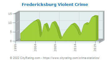 Fredericksburg Violent Crime