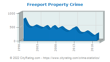 Freeport Property Crime