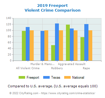 Freeport Violent Crime vs. State and National Comparison