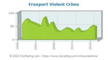 Freeport Violent Crime