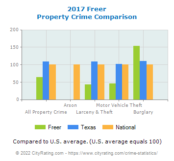 Freer Property Crime vs. State and National Comparison